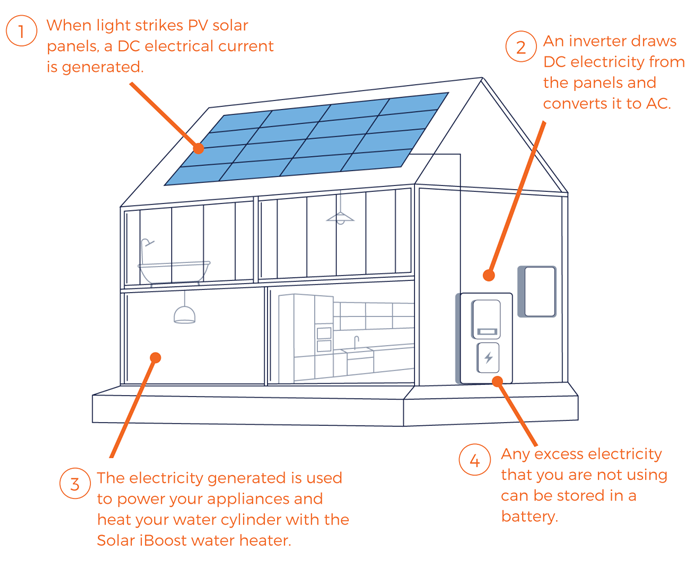 Diagram of house with Solar PV